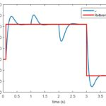 Disturbance rejection via control by interconnection of port-Hamiltonian systems