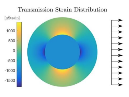 Bragg-edge neutron strain tomography: A review and path forward to general tomographic reconstruction