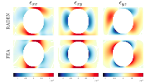 Probabilistic Modelling and Estimation of Elastic Strain from Diffraction-Based Measurements